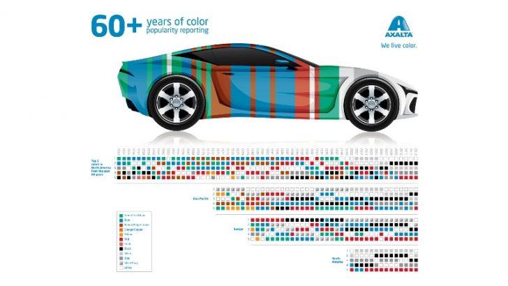 Beyaz ve Siyah, 2013 yılında Dünyanın En Popüler Otomobil Renkleri oldu