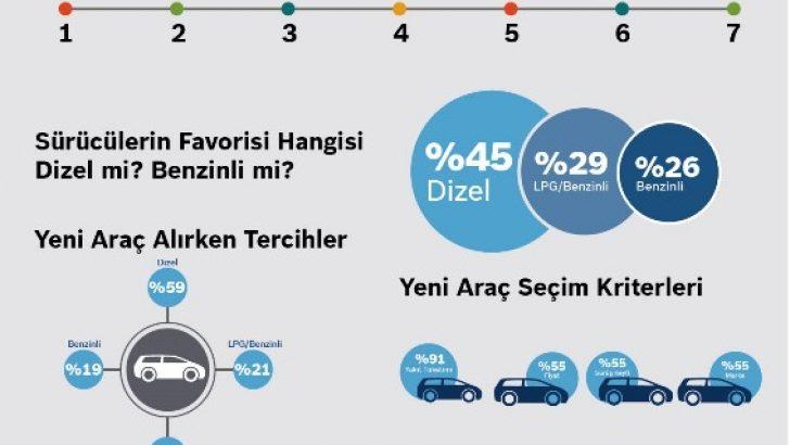 Bosch Türkiye araştırdı: İlk tercih dizel araçlar