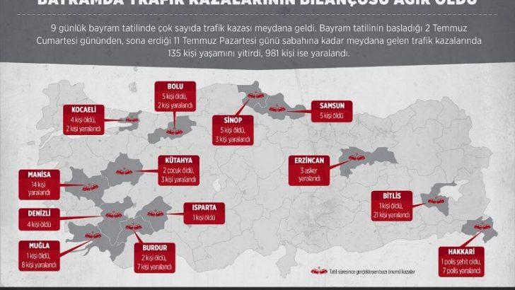 Ramazan Bayramda trafik kazalarının bilançosu
